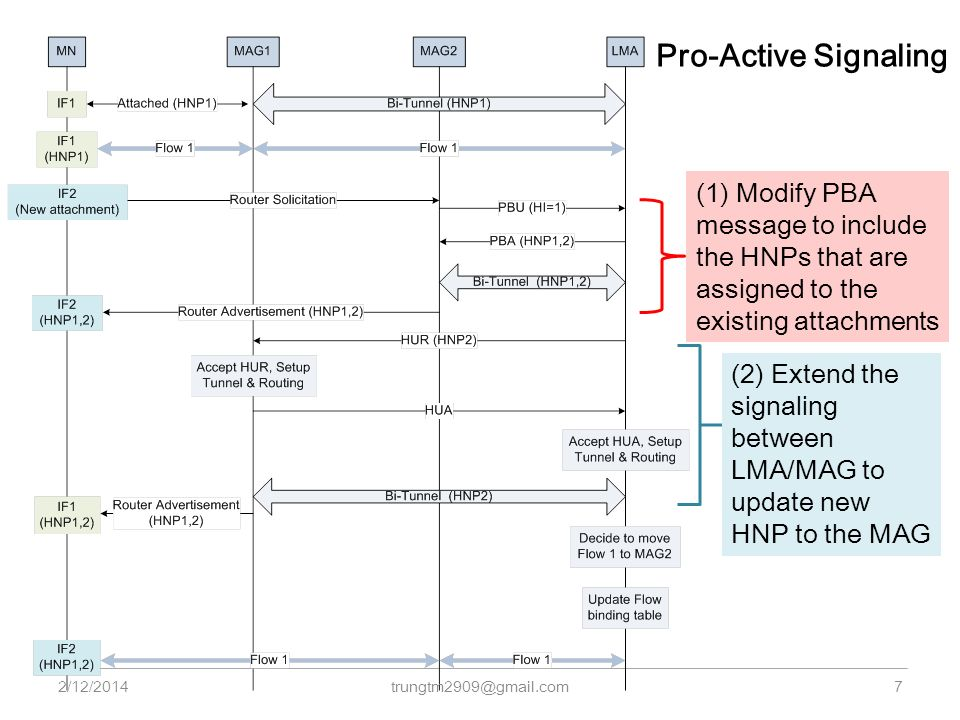 2/12/2014 trungtm2909@gmail.com 7 Pro-Active Signaling (1) Modify PBA message to include the HNPs that are assigned to the existing attachments (2) Extend the signaling between LMA/MAG to update new HNP to the MAG