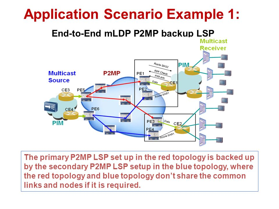 Application Scenario Example 1: End-to-End mLDP P2MP backup LSP The primary P2MP LSP set up in the red topology is backed up by the secondary P2MP LSP setup in the blue topology, where the red topology and blue topology dont share the common links and nodes if it is required.