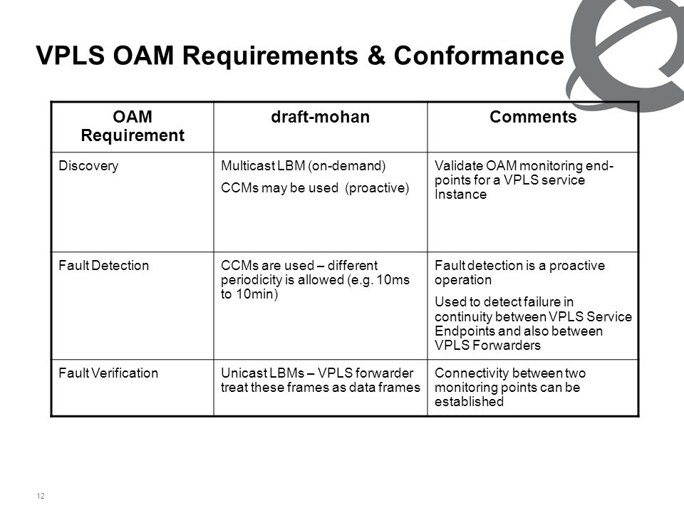 12 VPLS OAM Requirements & Conformance OAM Requirement draft-mohanComments DiscoveryMulticast LBM (on-demand) CCMs may be used (proactive) Validate OAM monitoring end- points for a VPLS service Instance Fault DetectionCCMs are used – different periodicity is allowed (e.g.
