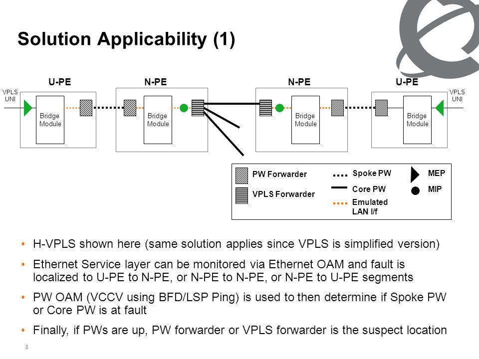 6 Solution Applicability (1) H-VPLS shown here (same solution applies since VPLS is simplified version) Ethernet Service layer can be monitored via Ethernet OAM and fault is localized to U-PE to N-PE, or N-PE to N-PE, or N-PE to U-PE segments PW OAM (VCCV using BFD/LSP Ping) is used to then determine if Spoke PW or Core PW is at fault Finally, if PWs are up, PW forwarder or VPLS forwarder is the suspect location U-PE Bridge Module VPLS UNI Bridge Module Bridge Module Bridge Module VPLS UNI PW Forwarder VPLS Forwarder Spoke PW Core PW MEP MIP Emulated LAN I/f N-PE U-PE