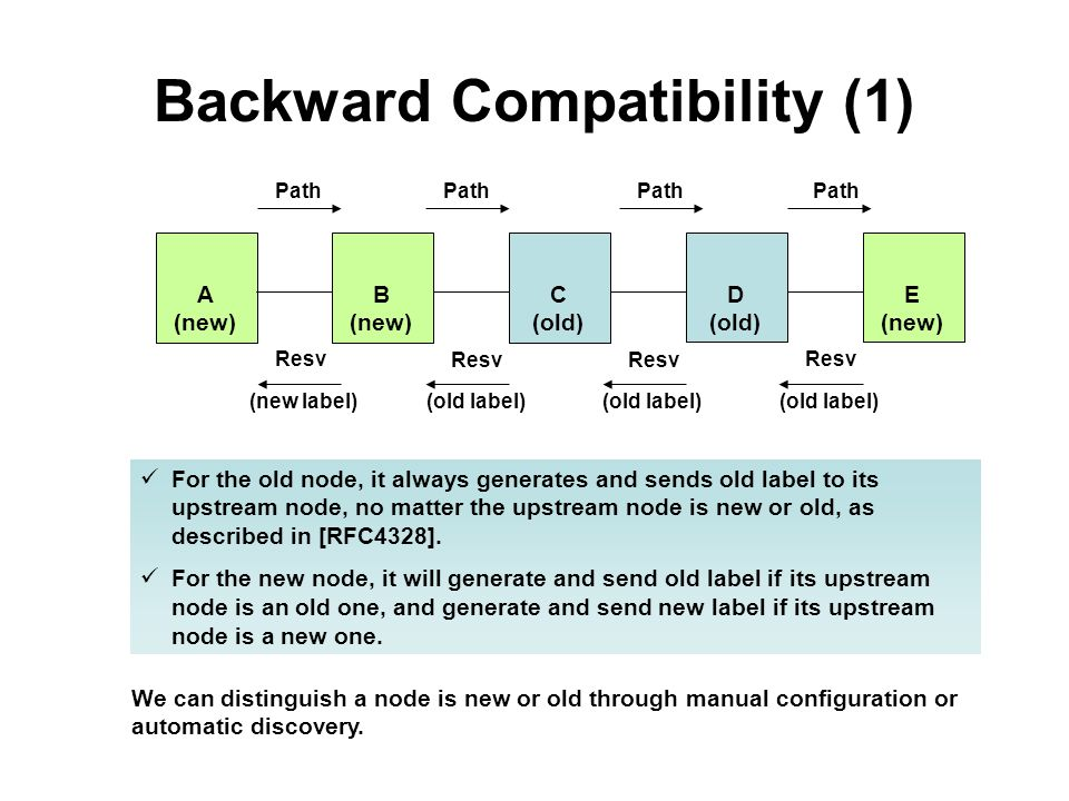 Backward Compatibility (1) A (new) B (new) C (old) D (old) E (new) Path Resv (new label)(old label) For the old node, it always generates and sends old label to its upstream node, no matter the upstream node is new or old, as described in [RFC4328].
