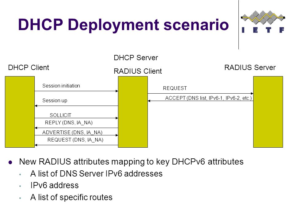 DHCP Deployment scenario New RADIUS attributes mapping to key DHCPv6 attributes A list of DNS Server IPv6 addresses IPv6 address A list of specific routes DHCP Client DHCP Server RADIUS Client RADIUS Server SOLLICIT ADVERTISE (DNS, IA_NA) REQUEST (DNS, IA_NA) REPLY (DNS, IA_NA) REQUEST ACCEPT (DNS list, IPv6-1, IPv6-2, etc.) Session initiation Session up