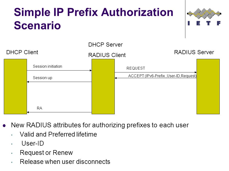 Simple IP Prefix Authorization Scenario New RADIUS attributes for authorizing prefixes to each user Valid and Preferred lifetime User-ID Request or Renew Release when user disconnects DHCP Client DHCP Server RADIUS Client RADIUS Server RA REQUEST ACCEPT (IPv6-Prefix.,User-ID,Request) Session initiation Session up