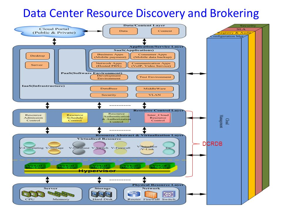 Data Center Resource Discovery and Brokering 13 DCRDB