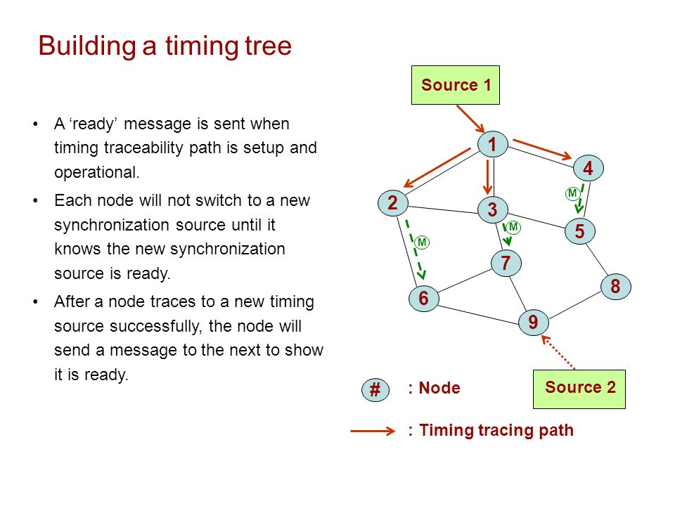 Building a timing tree : Node Source 1 Source : Timing tracing path # A ready message is sent when timing traceability path is setup and operational.