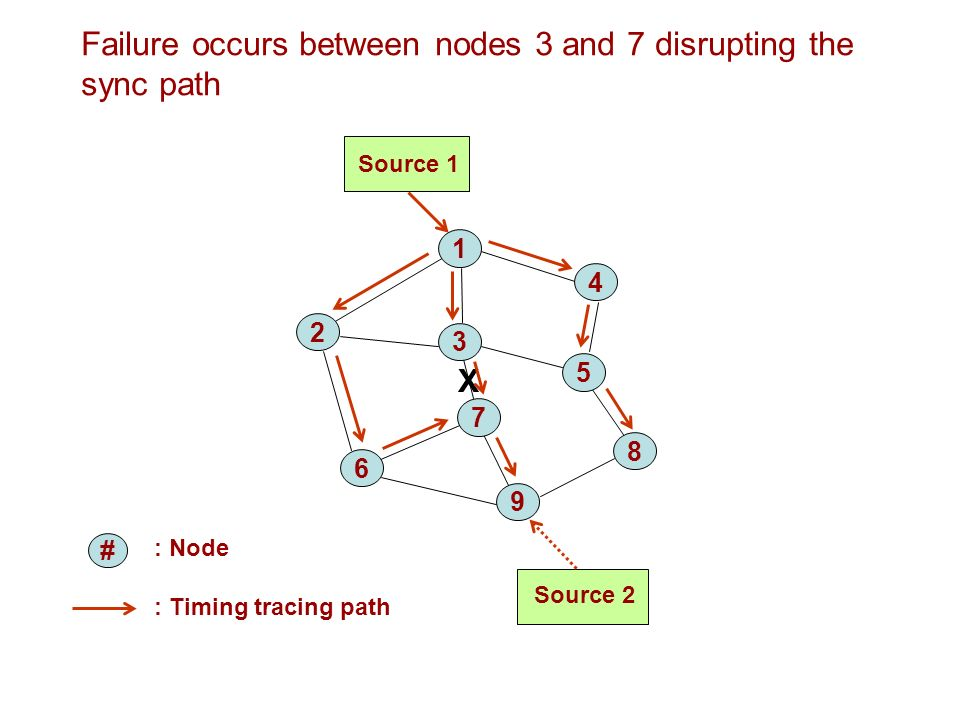 Failure occurs between nodes 3 and 7 disrupting the sync path : Node Source 1 Source : Timing tracing path X #