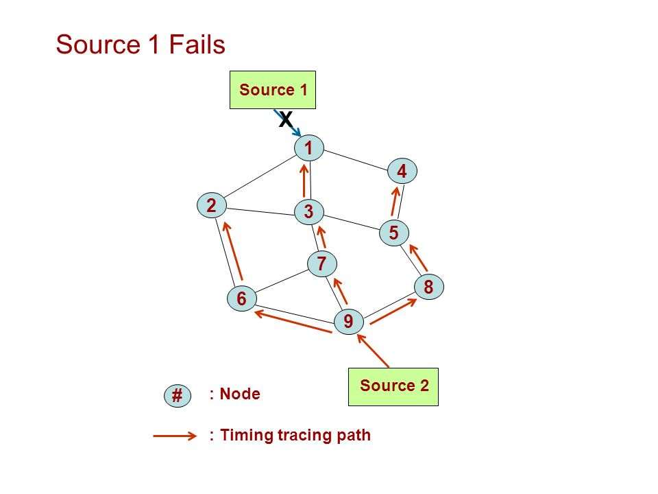 Source 1 Fails : Node Source 1 Source : Timing tracing path # X