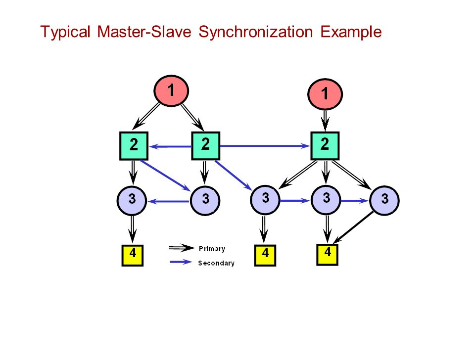 Typical Master-Slave Synchronization Example