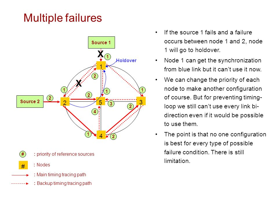 Multiple failures Source Source : Nodes : Main timing tracing path : Backup timing tracing path # # : priority of reference sources If the source 1 fails and a failure occurs between node 1 and 2, node 1 will go to holdover.
