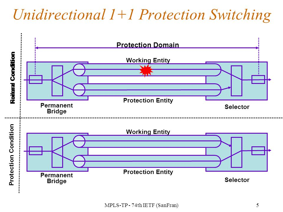 MPLS-TP - 74th IETF (SanFran)5 Unidirectional 1+1 Protection Switching Protection Domain Working Entity Protection Entity Selector Permanent Bridge Normal Condition Protection Condition Failure Condition Working Entity Protection Entity Selector Permanent Bridge