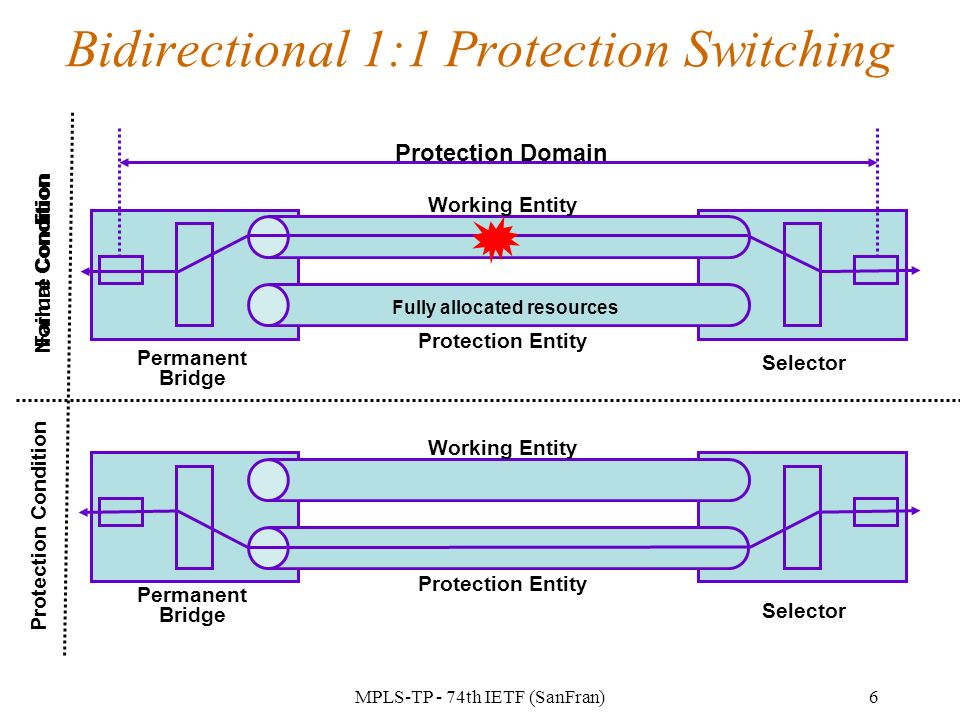 MPLS-TP - 74th IETF (SanFran)6 Bidirectional 1:1 Protection Switching Protection Domain Working Entity Protection Entity Selector Permanent Bridge Normal Condition Protection Condition Failure Condition Working Entity Protection Entity Selector Permanent Bridge Fully allocated resources