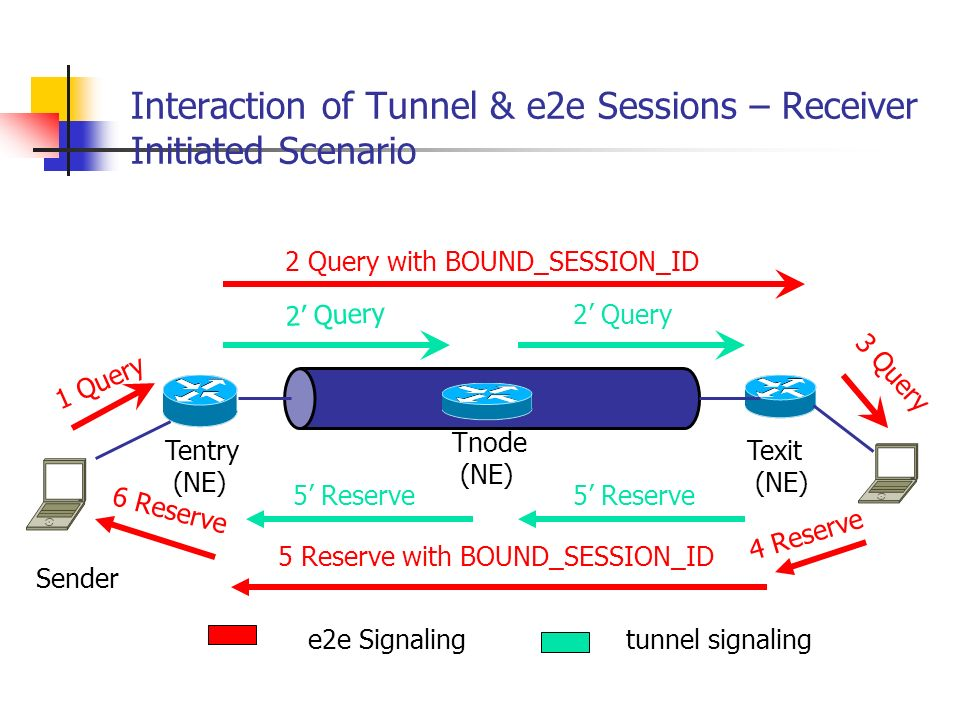 Interaction of Tunnel & e2e Sessions – Receiver Initiated Scenario e2e Signalingtunnel signaling 1 Query 2 Query 3 Query 2 Query with BOUND_SESSION_ID 5 Reserve 5 Reserve with BOUND_SESSION_ID 4 Reserve 6 Reserve 5 Reserve Sender Tentry (NE) Texit (NE) Tnode (NE)