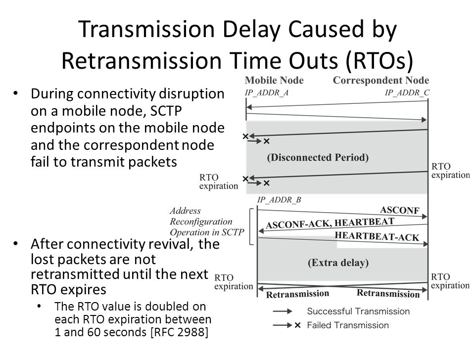 Transmission Delay Caused by Retransmission Time Outs (RTOs) During connectivity disruption on a mobile node, SCTP endpoints on the mobile node and the correspondent node fail to transmit packets After connectivity revival, the lost packets are not retransmitted until the next RTO expires The RTO value is doubled on each RTO expiration between 1 and 60 seconds [RFC 2988]