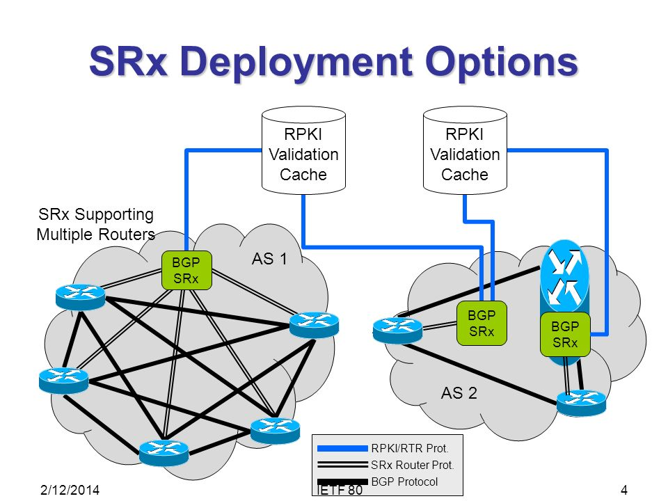 SRx Deployment Options AS 1 SRx Supporting Multiple Routers BGP SRx RPKI Validation Cache AS 2 BGP SRx RPKI Validation Cache BGP SRx BGP Protocol SRx Router Prot.