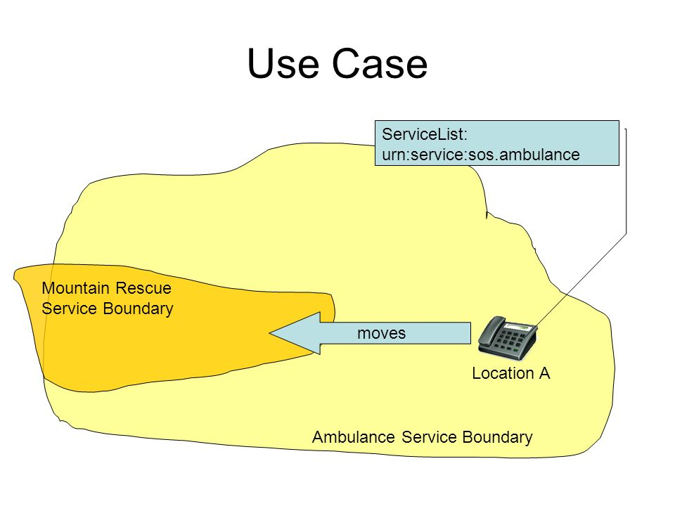 Use Case ServiceList: urn:service:sos.ambulance Location A Ambulance Service Boundary moves Mountain Rescue Service Boundary