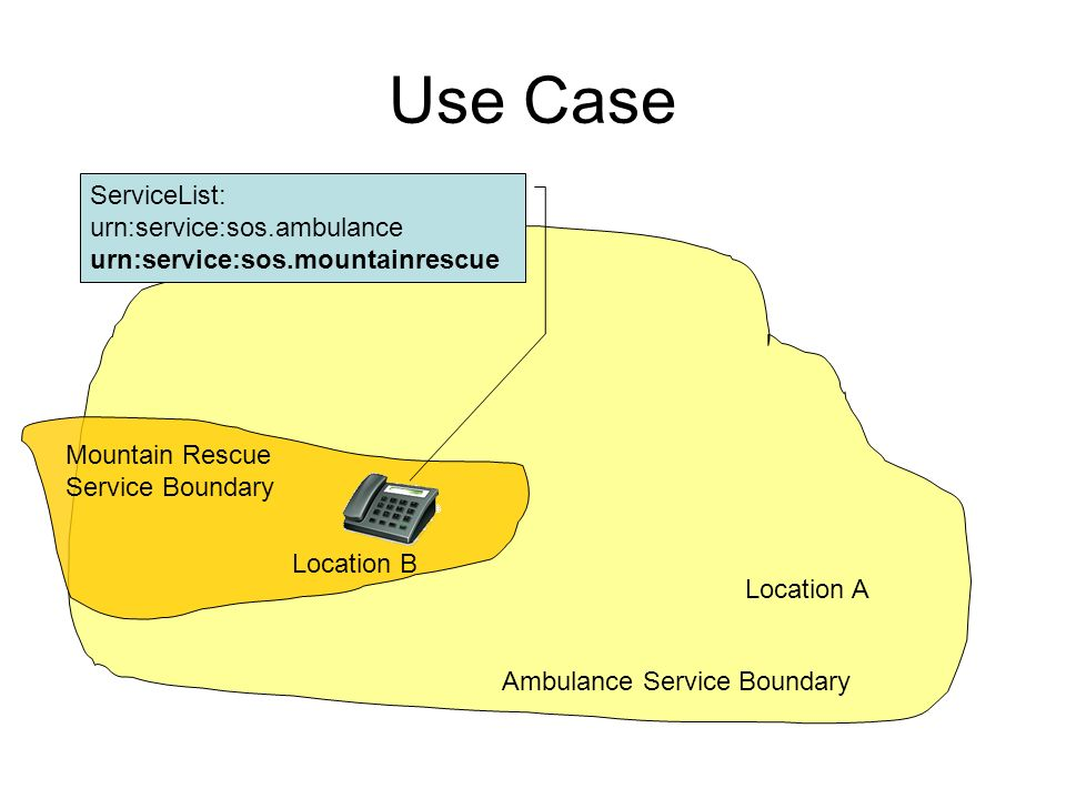 Use Case Location A Ambulance Service Boundary ServiceList: urn:service:sos.ambulance urn:service:sos.mountainrescue Mountain Rescue Service Boundary Location B