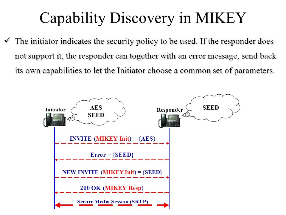 Capability Discovery in MIKEY Initiator Responder AESSEED SEED INVITE (MIKEY Init) = {AES} Error = {SEED} NEW INVITE (MIKEY Init) = {SEED} 200 OK (MIKEY Resp) Secure Media Session (SRTP) The initiator indicates the security policy to be used.