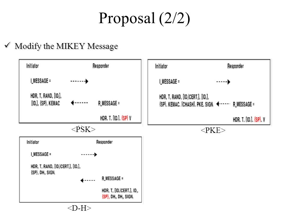 Proposal (2/2) Modify the MIKEY Message Modify the MIKEY Message