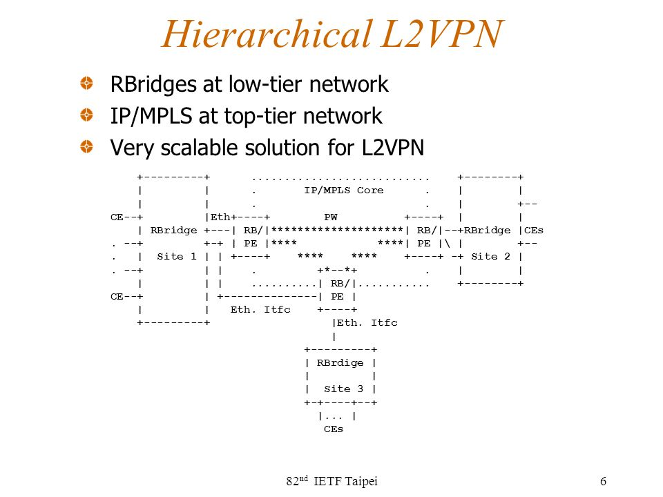 Hierarchical L2VPN RBridges at low-tier network IP/MPLS at top-tier network Very scalable solution for L2VPN 82 nd IETF Taipei6 +---------+...........................