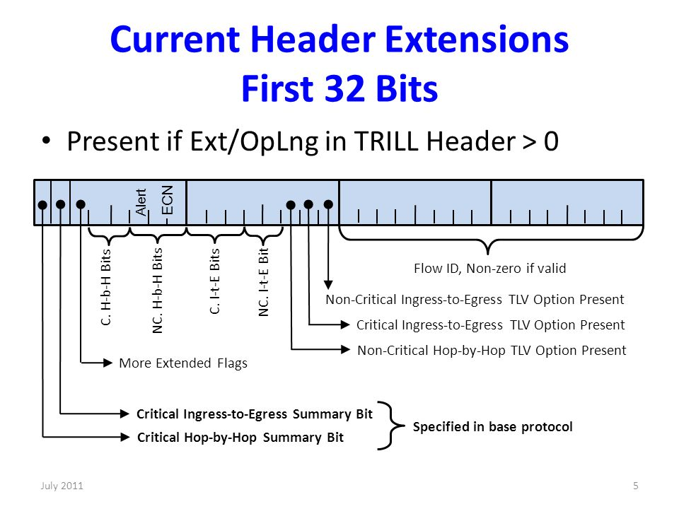 Current Header Extensions First 32 Bits Present if Ext/OpLng in TRILL Header > 0 5 Flow ID, Non-zero if valid C.