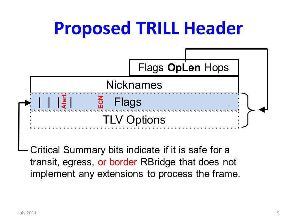 Proposed TRILL Header 9 Flags OpLen Hops Nicknames | | | | Flags.