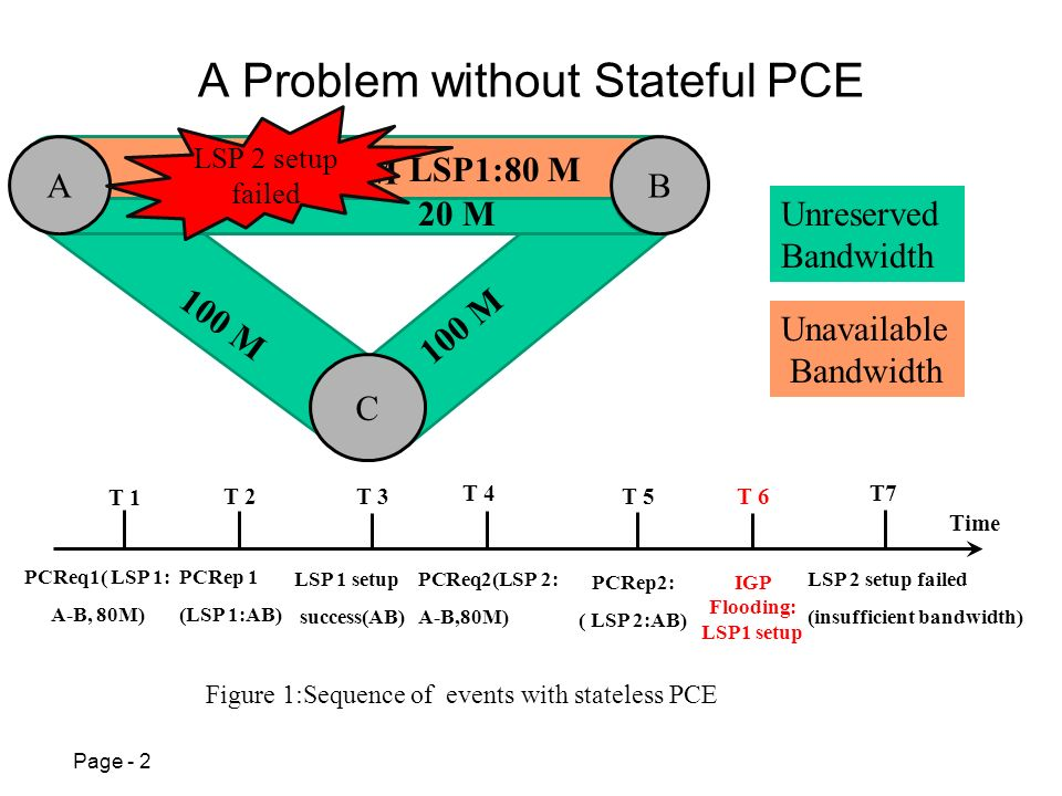 Page - 2 A Problem without Stateful PCE Figure 1:Sequence of events with stateless PCE T 5 LSP 1 setup success(AB) Unreserved Bandwidth Unavailable Bandwidth C AB 100 M 20 M LSP1:80 M 100 M PCReq1( LSP 1: A-B, 80M) PCRep 1 (LSP 1:AB) PCRep2: ( LSP 2:AB) PCReq2(LSP 2: A-B,80M) LSP 2 setup failed (insufficient bandwidth) Time T 1 T 2T 3 T 4T7 LSP 2 setup failed IGP Flooding: LSP1 setup T 6