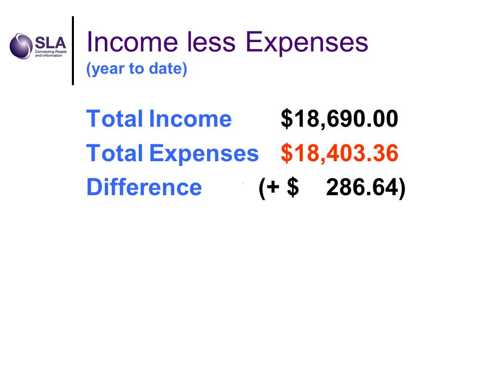 Income less Expenses (year to date) Total Income$18,690.00 Total Expenses$18,403.36 Difference (+ $ 286.64)