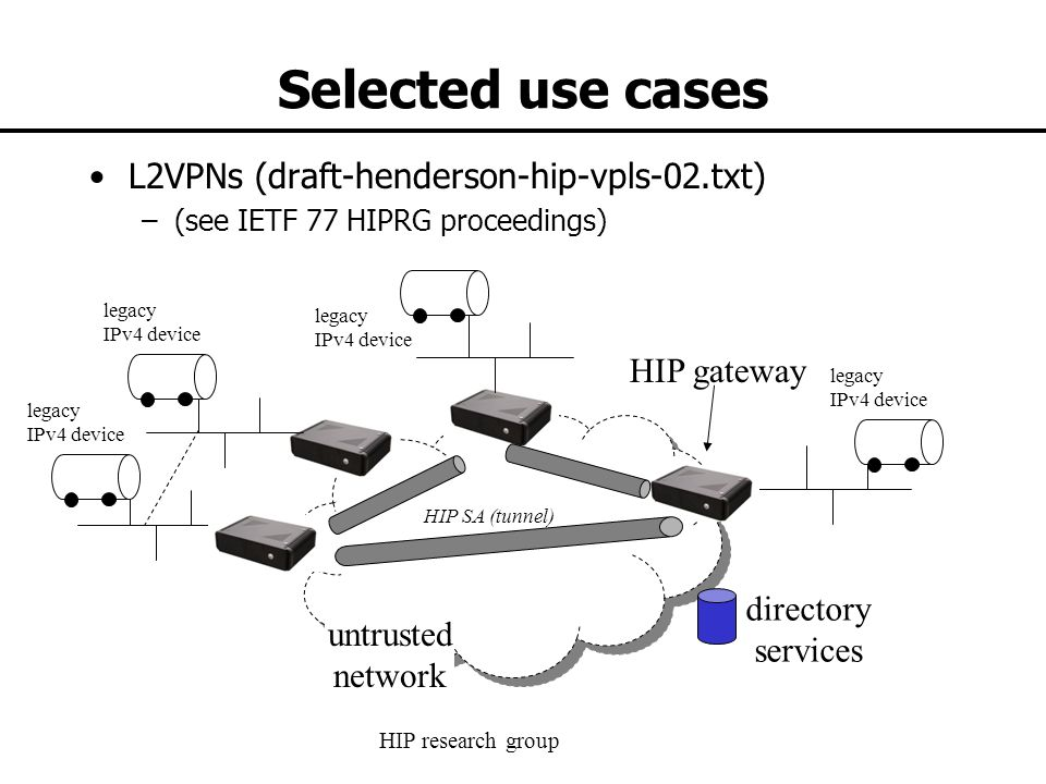 HIP research group Selected use cases L2VPNs (draft-henderson-hip-vpls-02.txt) –(see IETF 77 HIPRG proceedings) untrusted network directory services legacy IPv4 device legacy IPv4 device legacy IPv4 device legacy IPv4 device HIP SA (tunnel) HIP gateway