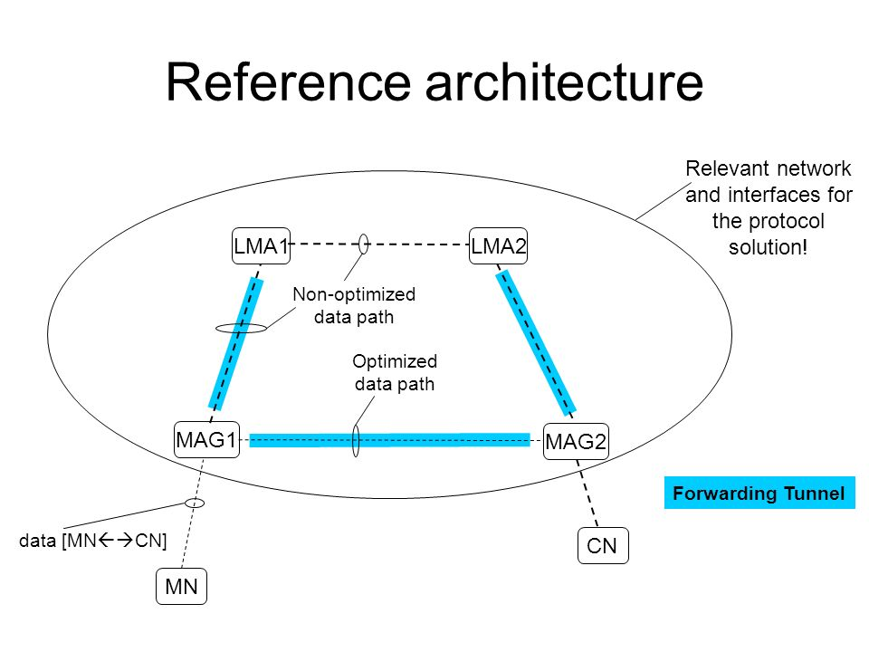 Reference architecture LMA1LMA2 MAG1 MAG2 MN CN Non-optimized data path data [MN CN] Forwarding Tunnel Optimized data path Relevant network and interfaces for the protocol solution!
