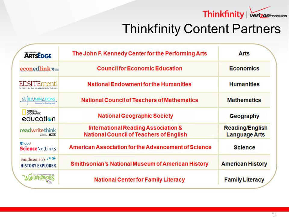 10 Thinkfinity Content Partners