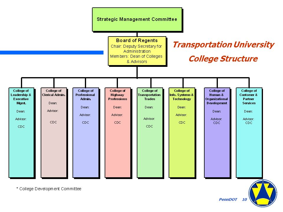PennDOT 10 Transportation University College Structure