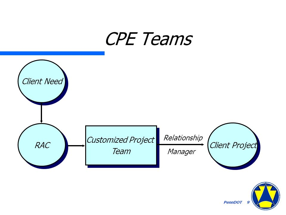 PennDOT 9 CPE Teams Client Need RAC Customized Project Team Customized Project Team Relationship Manager Client Project