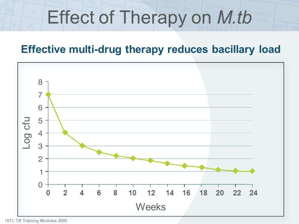 ISTC TB Training Modules 2009 Effect of Therapy on M.tb Log cfu Effective multi-drug therapy reduces bacillary load Weeks 024681012141618202224