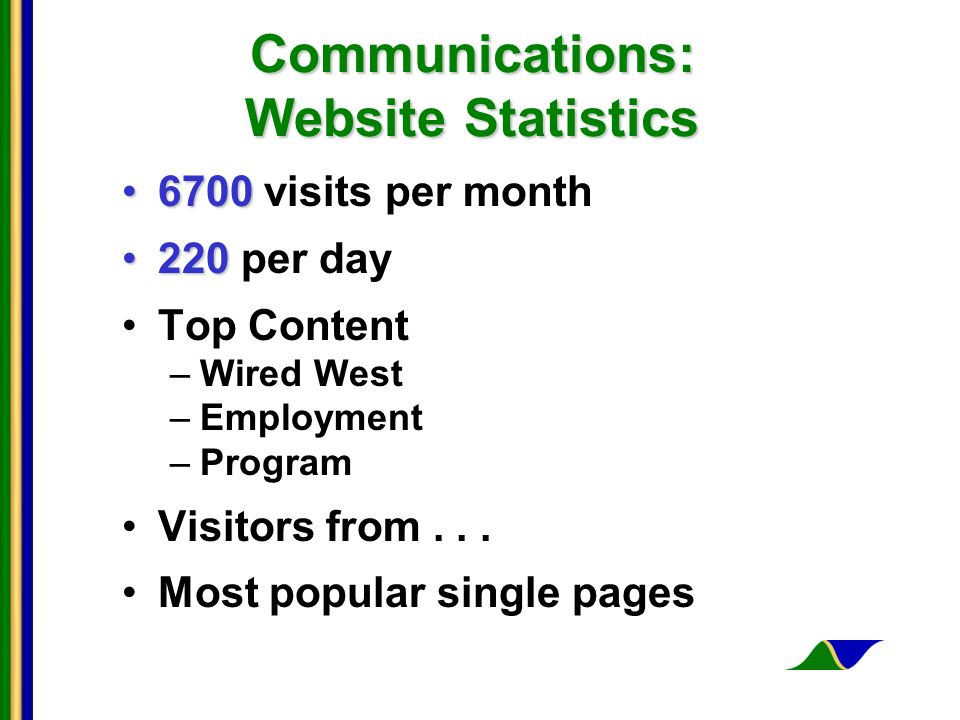 Communications: Website Statistics 67006700 visits per month 220220 per day Top Content –Wired West –Employment –Program Visitors from...
