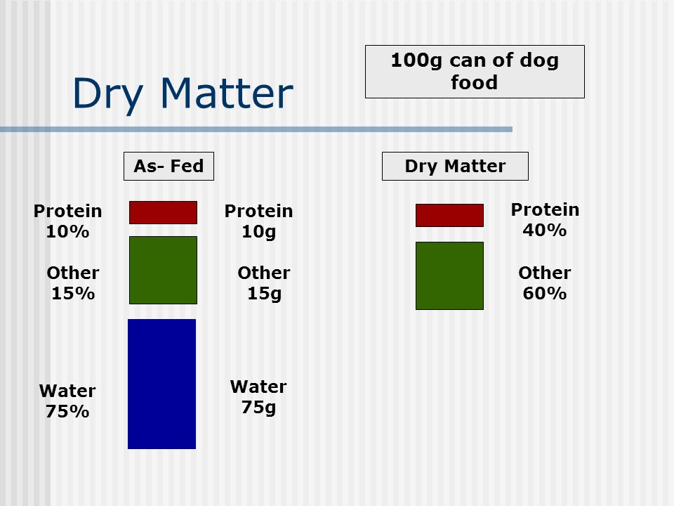 Dry Matter Protein 10% Protein 40% Protein 10g As- FedDry Matter Other 15% Other 60% Other 15g Water 75% Water 75g 100g can of dog food