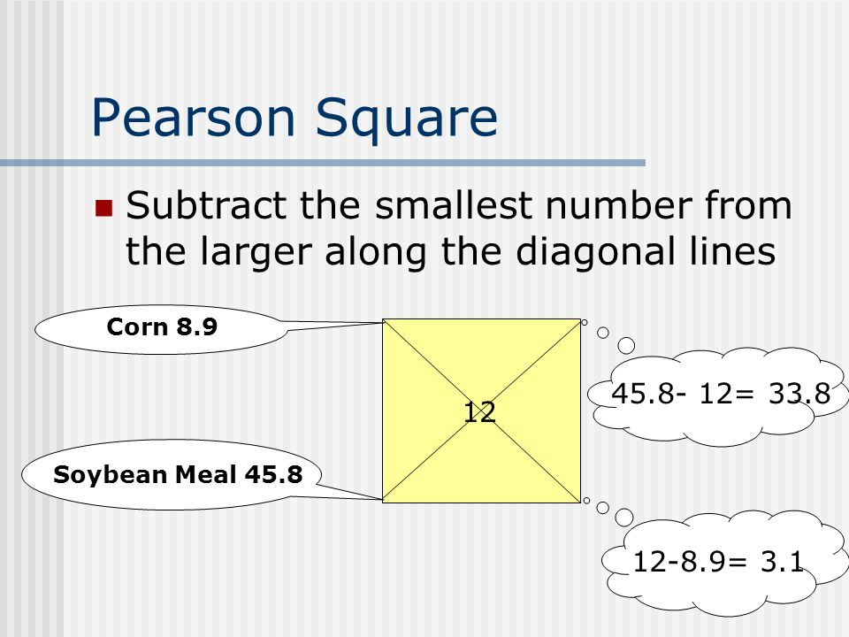 Pearson Square Subtract the smallest number from the larger along the diagonal lines 12 Corn 8.9 Soybean Meal 45.8 45.8- 12= 33.8 12-8.9= 3.1