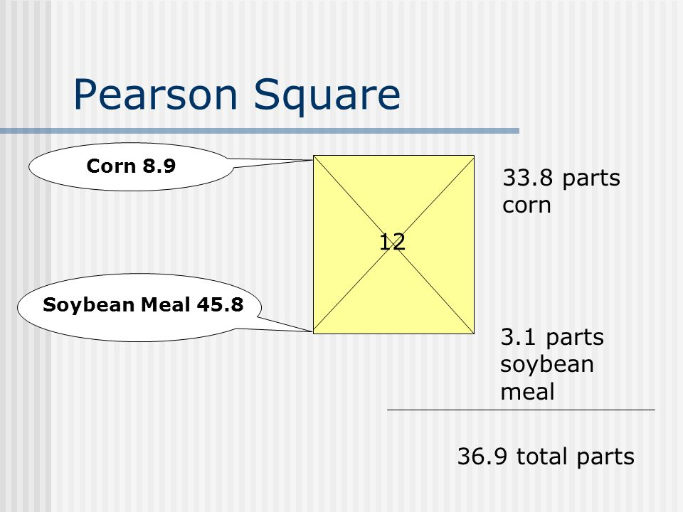 Pearson Square 12 Corn 8.9 Soybean Meal 45.8 33.8 parts corn 3.1 parts soybean meal 36.9 total parts