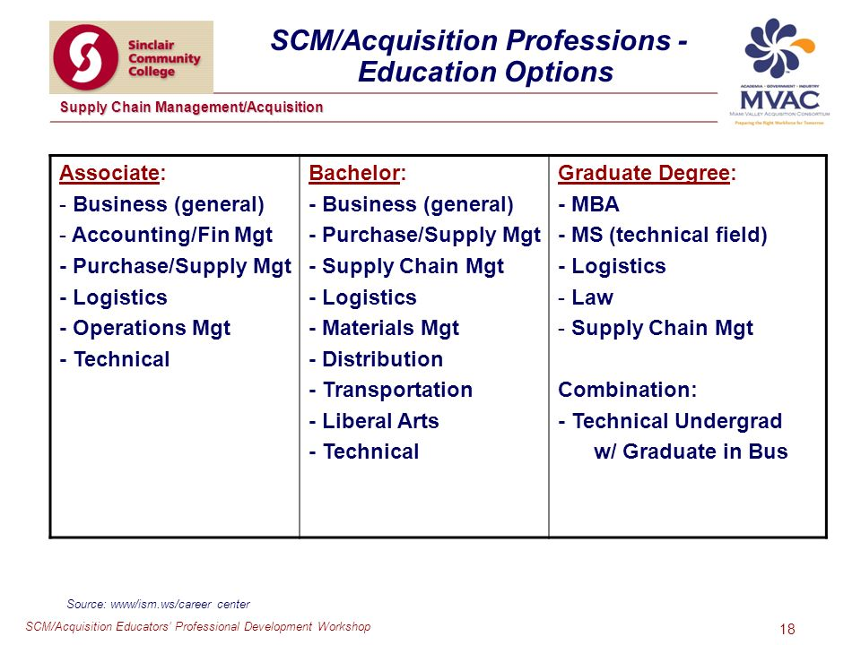 SCM/Acquisition Educators Professional Development Workshop Supply Chain Management/Acquisition 18 SCM/Acquisition Professions - Education Options Source: www/ism.ws/career center Associate: - Business (general) - Accounting/Fin Mgt - Purchase/Supply Mgt - Logistics - Operations Mgt - Technical Bachelor: - Business (general) - Purchase/Supply Mgt - Supply Chain Mgt - Logistics - Materials Mgt - Distribution - Transportation - Liberal Arts - Technical Graduate Degree: - MBA - MS (technical field) - Logistics - Law - Supply Chain Mgt Combination: - Technical Undergrad w/ Graduate in Bus