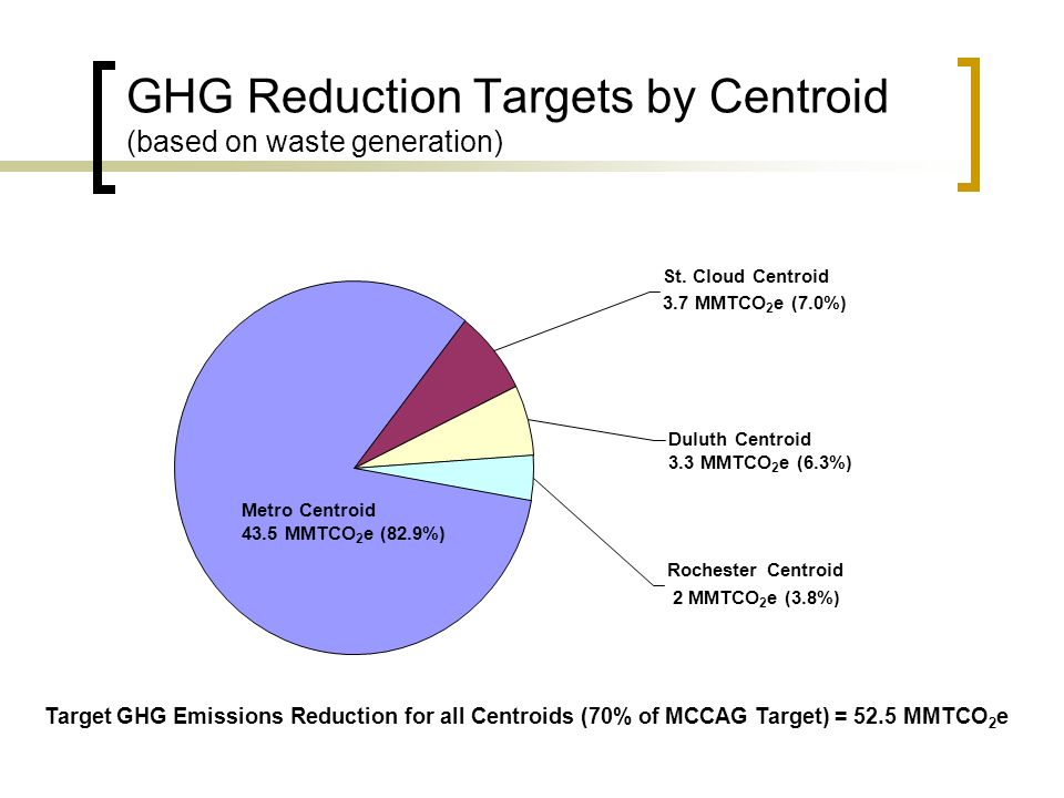 GHG Reduction Targets by Centroid (based on waste generation) Duluth Centroid 3.3 MMTCO 2 e (6.3%) Rochester Centroid 2 MMTCO 2 e (3.8%) St.