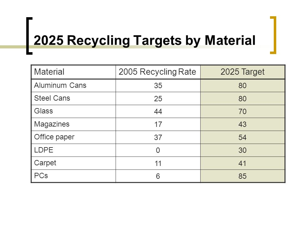 2025 Recycling Targets by Material Material2005 Recycling Rate2025 Target Aluminum Cans 3580 Steel Cans 2580 Glass 4470 Magazines 1743 Office paper 3754 LDPE 030 Carpet 1141 PCs 685