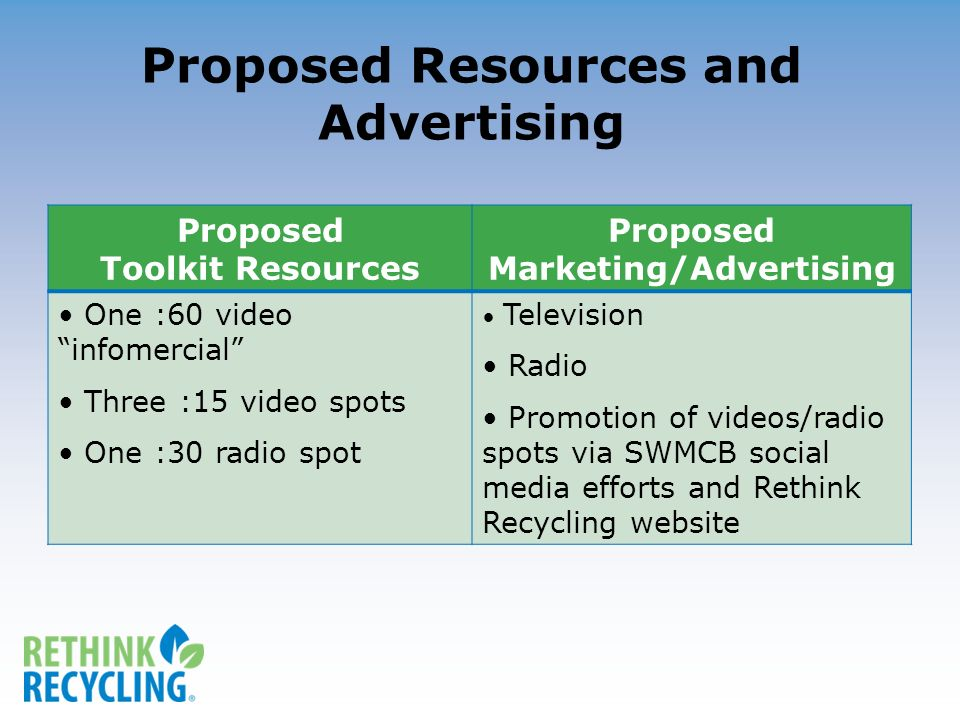 Proposed Resources and Advertising Proposed Toolkit Resources Proposed Marketing/Advertising One :60 video infomercial Three :15 video spots One :30 radio spot Television Radio Promotion of videos/radio spots via SWMCB social media efforts and Rethink Recycling website