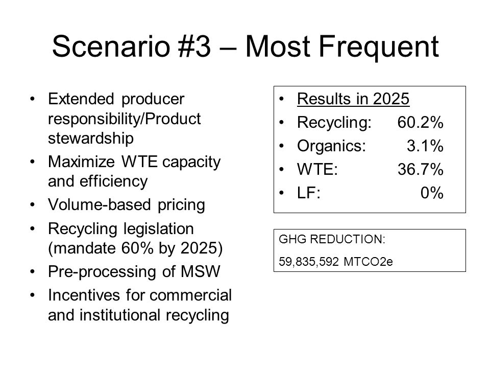 Scenario #3 – Most Frequent Extended producer responsibility/Product stewardship Maximize WTE capacity and efficiency Volume-based pricing Recycling legislation (mandate 60% by 2025) Pre-processing of MSW Incentives for commercial and institutional recycling Results in 2025 Recycling:60.2% Organics:3.1% WTE:36.7% LF:0% GHG REDUCTION: 59,835,592 MTCO2e