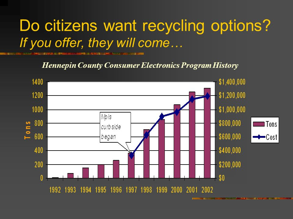 Do citizens want recycling options.