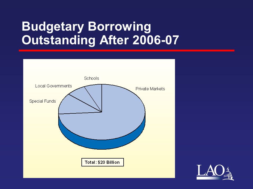 LAO Budgetary Borrowing Outstanding After 2006-07
