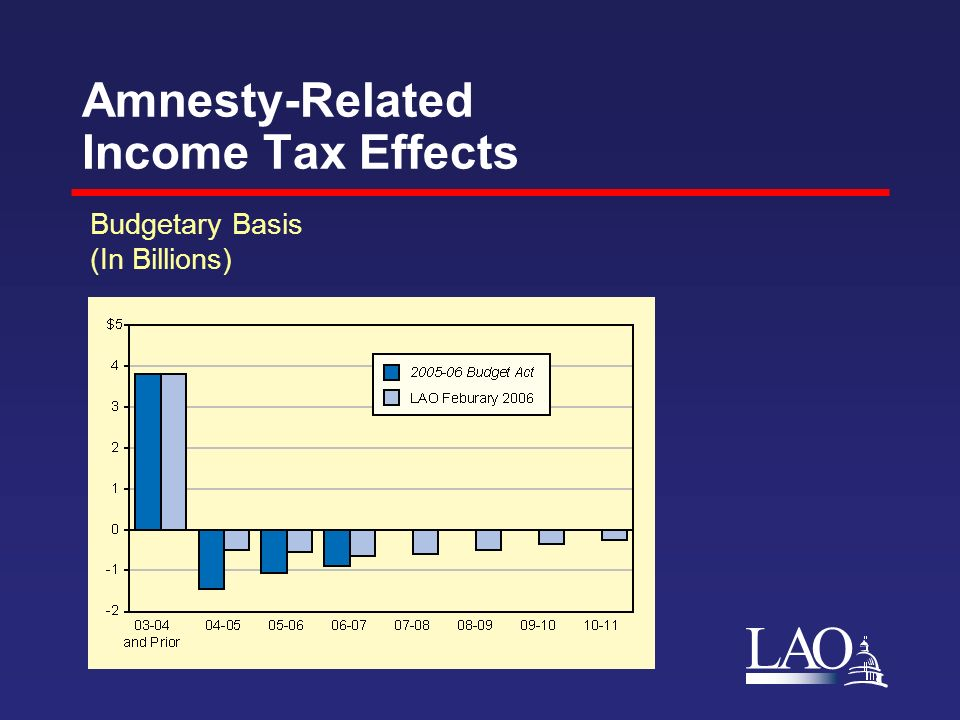 LAO Amnesty-Related Income Tax Effects Budgetary Basis (In Billions)