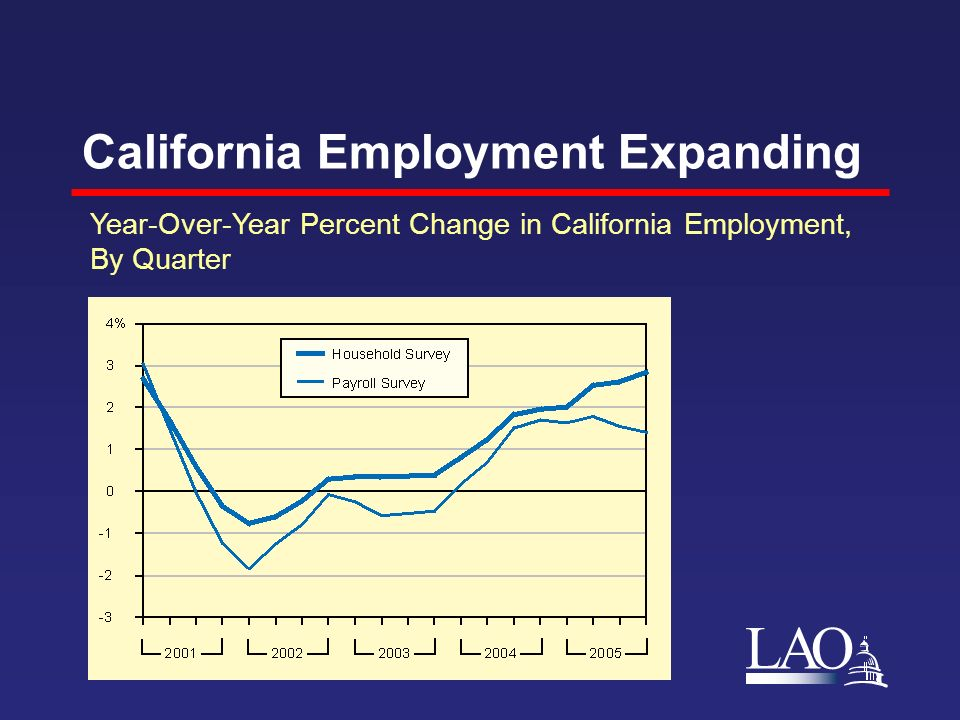 LAO California Employment Expanding Year-Over-Year Percent Change in California Employment, By Quarter