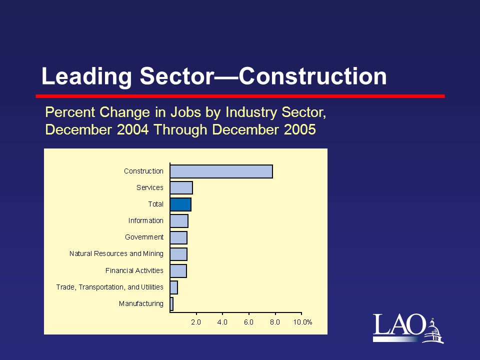 LAO Leading SectorConstruction Percent Change in Jobs by Industry Sector, December 2004 Through December 2005