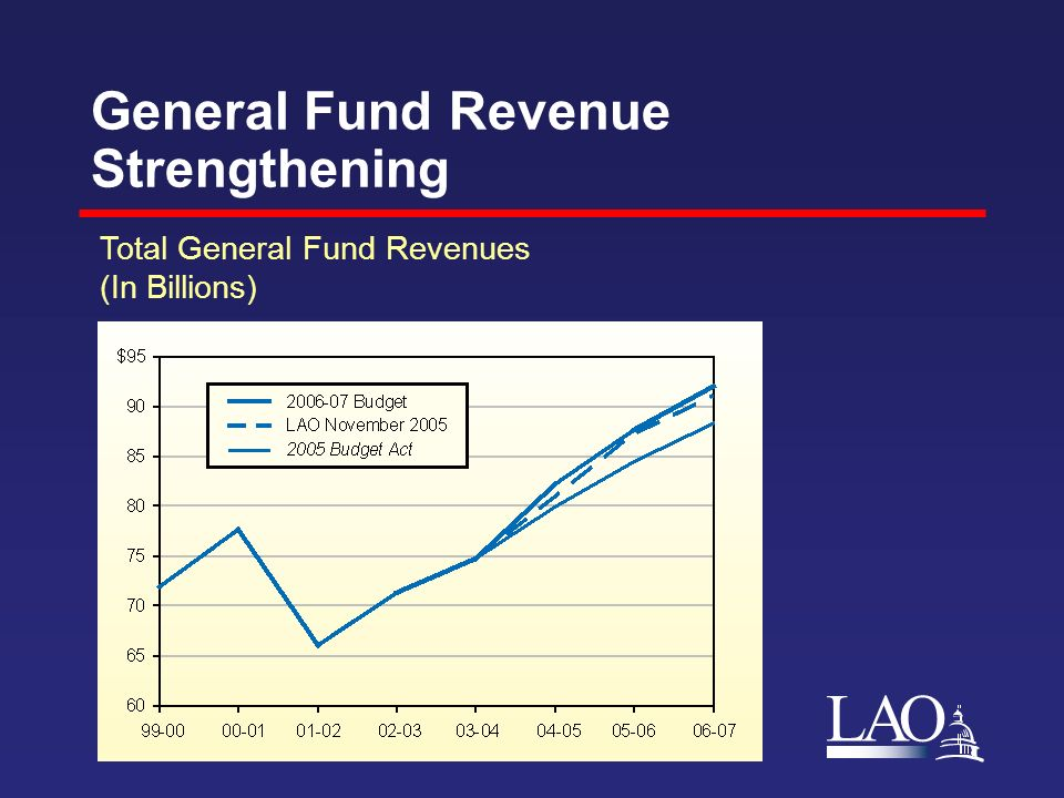 LAO General Fund Revenue Strengthening Total General Fund Revenues (In Billions)