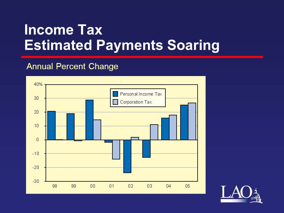 LAO Income Tax Estimated Payments Soaring Annual Percent Change