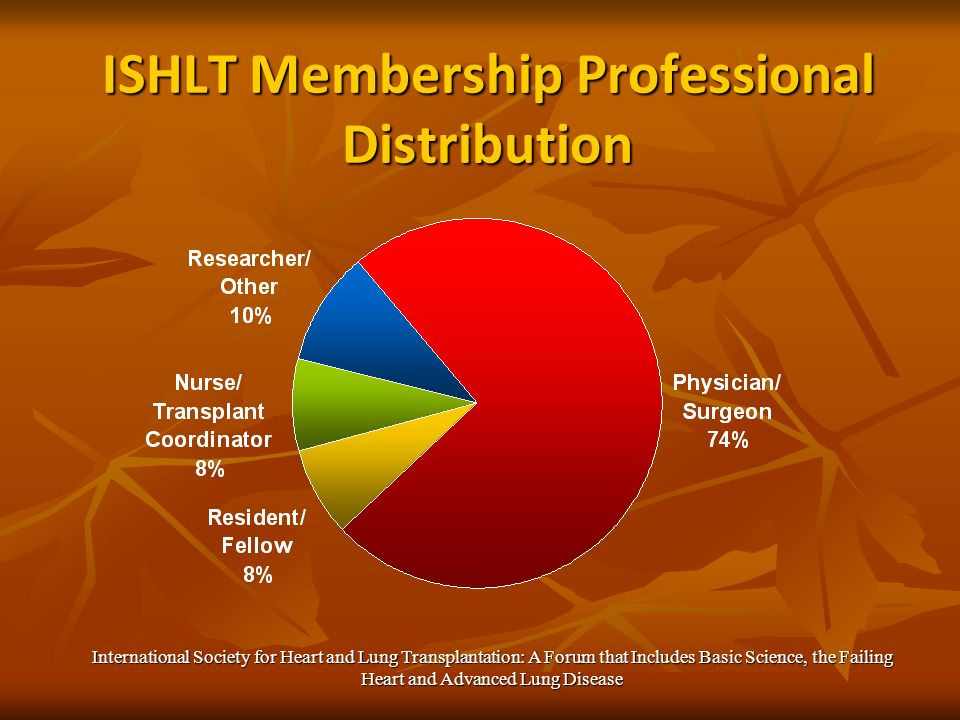 ISHLT Membership Professional Distribution International Society for Heart and Lung Transplantation: A Forum that Includes Basic Science, the Failing Heart and Advanced Lung Disease